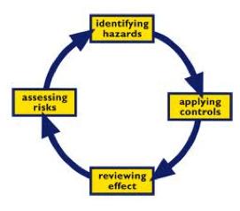 PEPS performed risk assessment for client