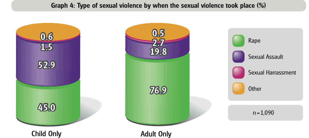 type-of-sexual-violence-by-when-the-sexual-violence-took-place